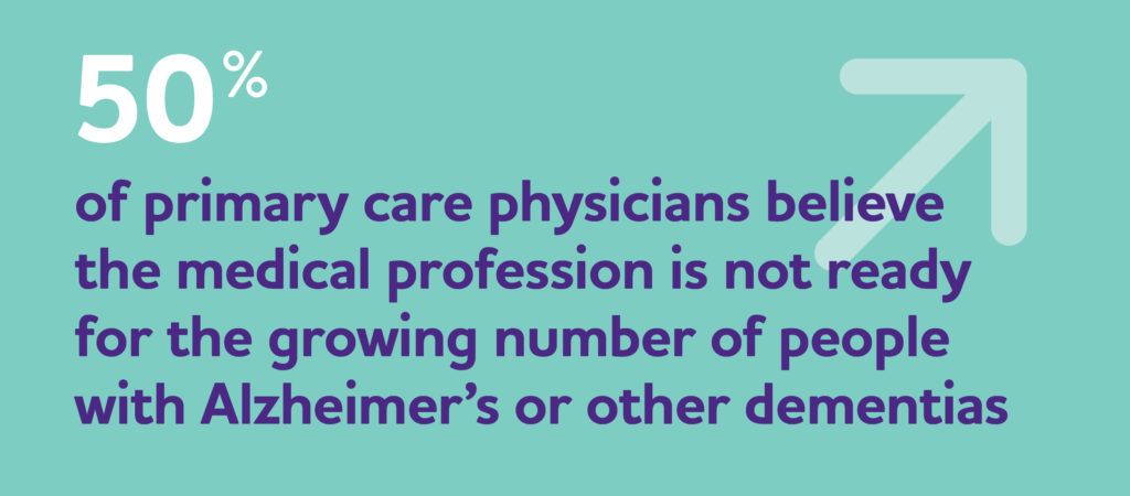 Statistic saying medical profession is not ready for the growing number of people with Alzheimer's or other dementias