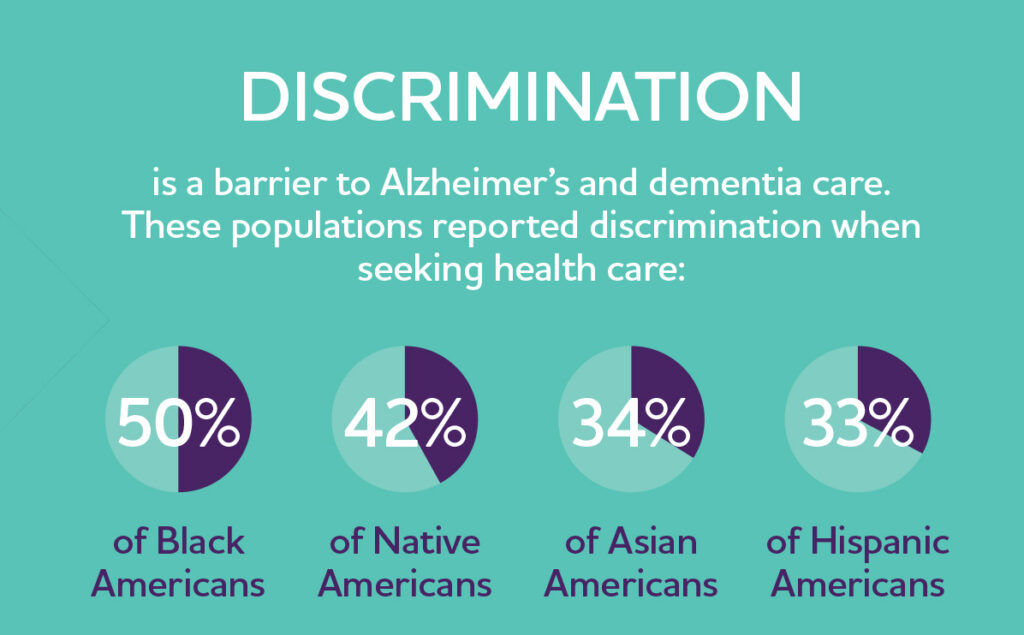 Alzheimer's Association Facts and Figures Data on Discrimination